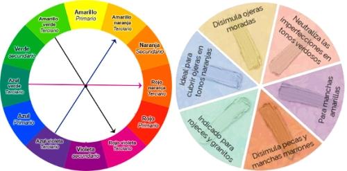 correctores-de-colores-para-disimular-imperfecciones-complementarios-2